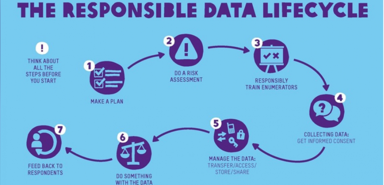 The Oxfam Responsible Data policy in practice, two years on
